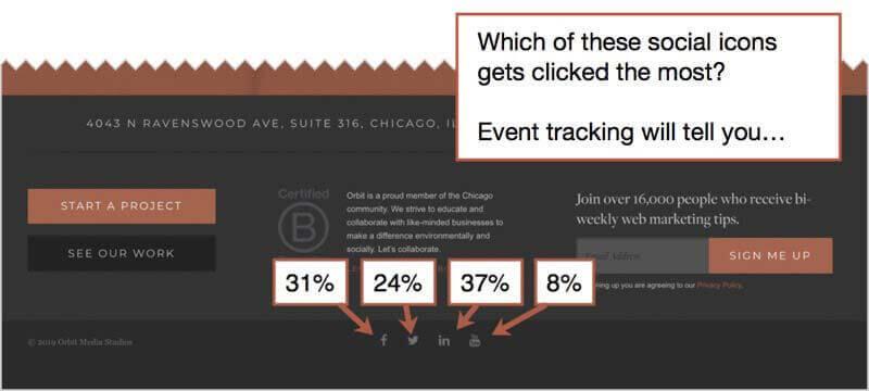 Проценты кликов по иконкам на каждую социальную сеть