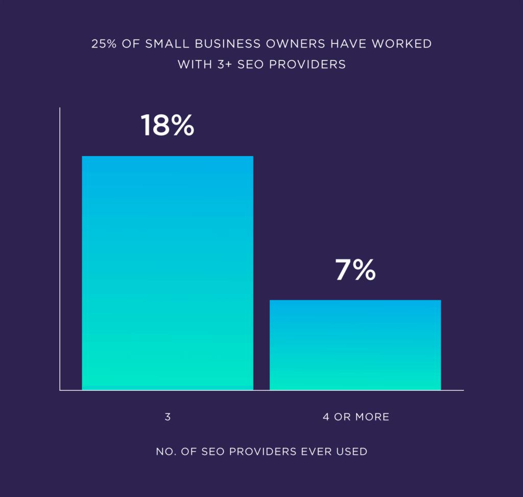25 процентов владельцев малого бизнеса, которые работали с более чем 3 провайдерами