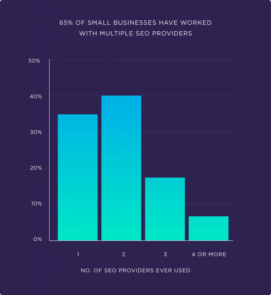 65 процентов малых предприятий работали с несколькими провайдерами SEO