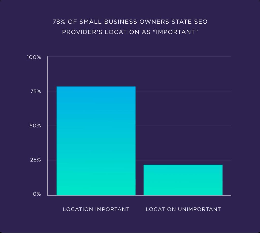 78 процентов владельцев малого бизнеса считают местоположение провайдеров SEO важным