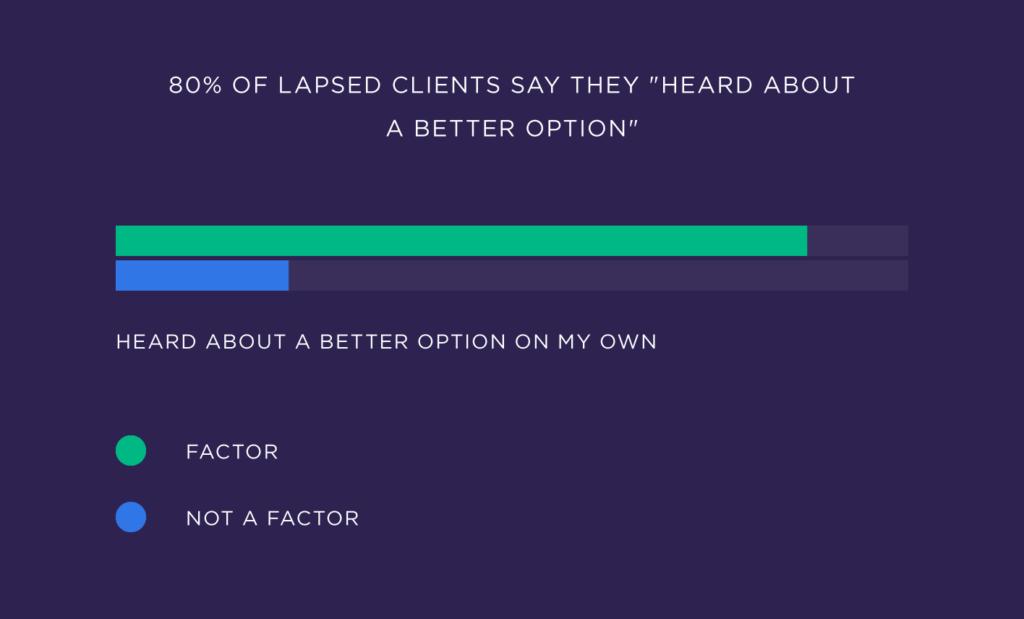 80 процентов потерянных клиентов говорят, что они слышали о лучшем варианте услуги