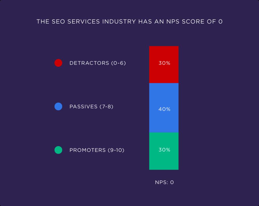 Индустрия SEO-услуг имеет 0 баллов по NPS