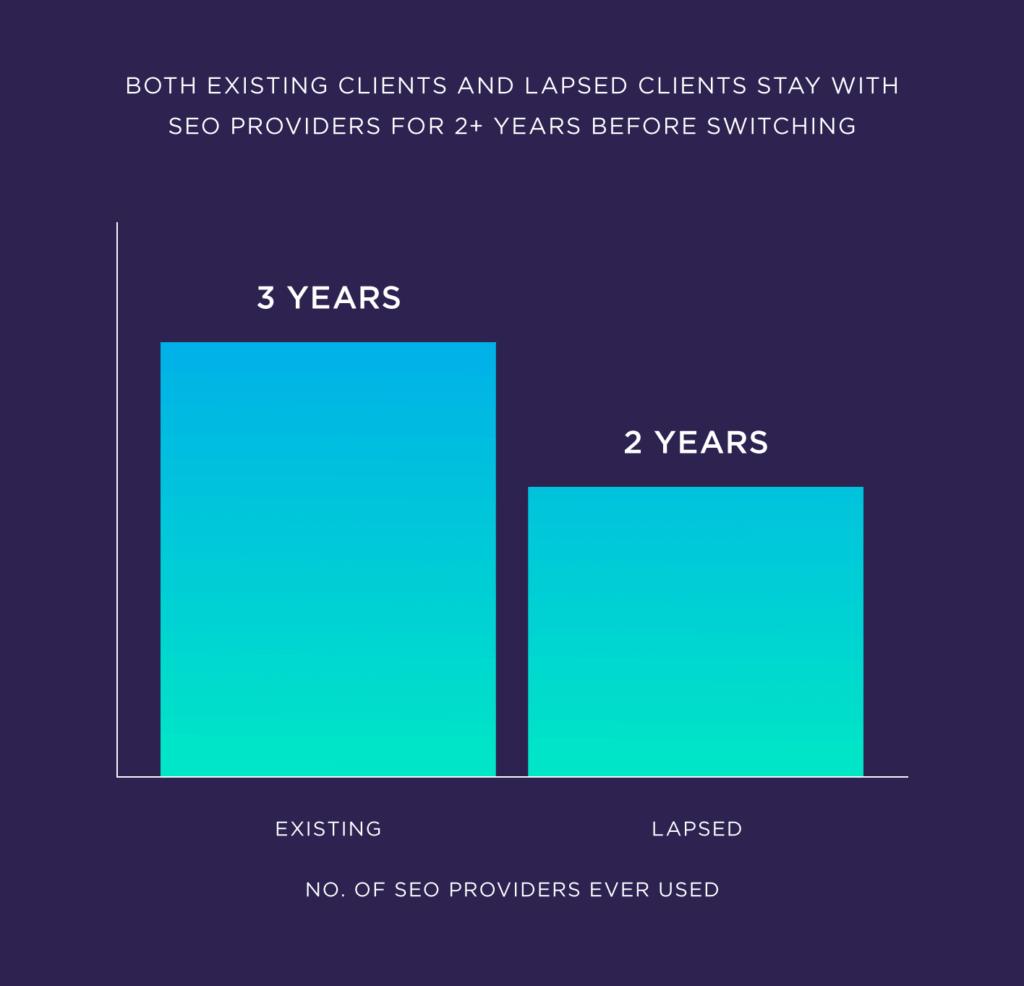 Как существующие, так и потерянные клиенты остаются у провайдеров seo на 2 с лишним года до переключения