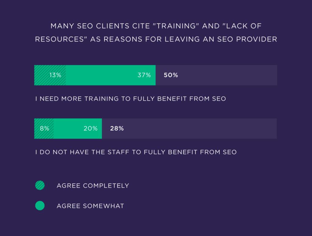 Многие клиенты seo ссылаются на обучение и нехватку ресурсов в качестве причины ухода от seo провайдера