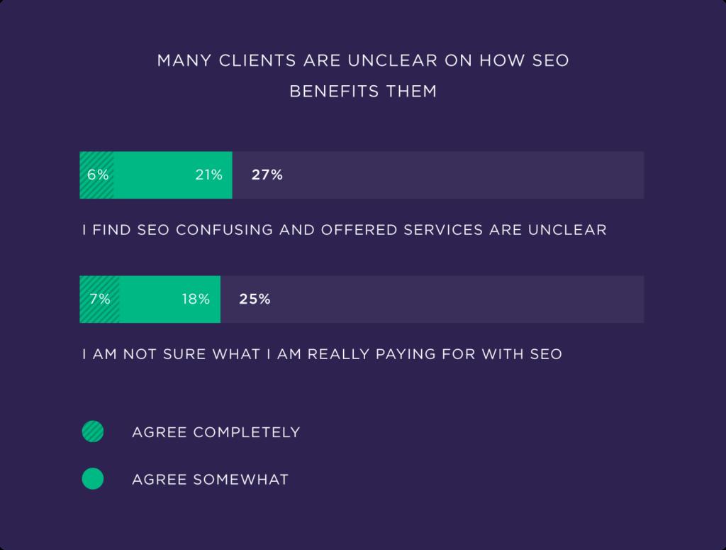 Многим клиентам неясно, каковы преимущества SEO