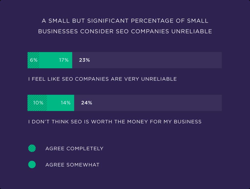 Небольшой, но значительный процент малых предприятий считает сомнительные компании ненадежными