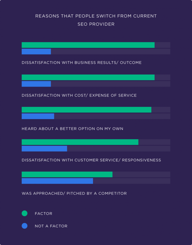 Причины, по которым люди переходят с текущего провайдера SEO