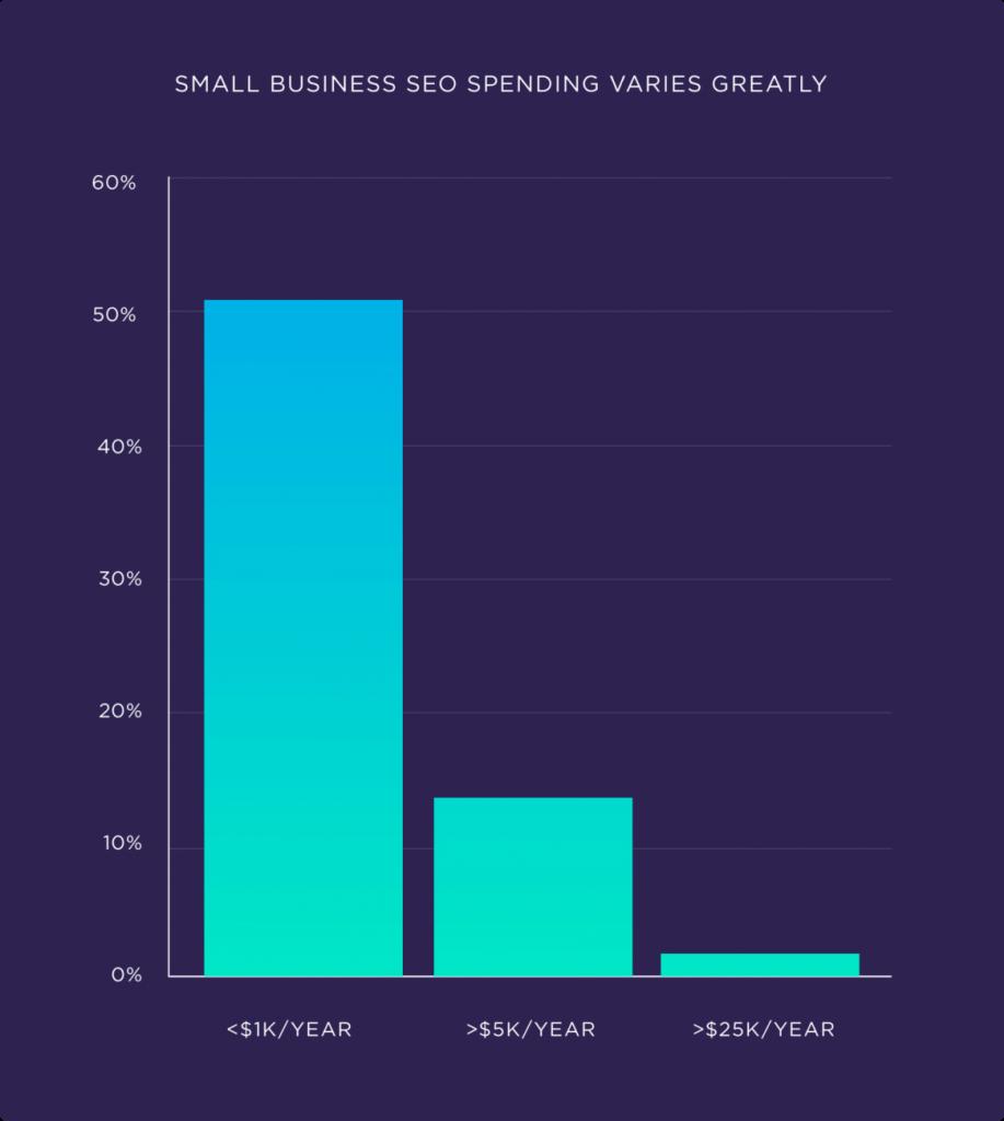 Расходы малого бизнеса на SEO сильно варьируются