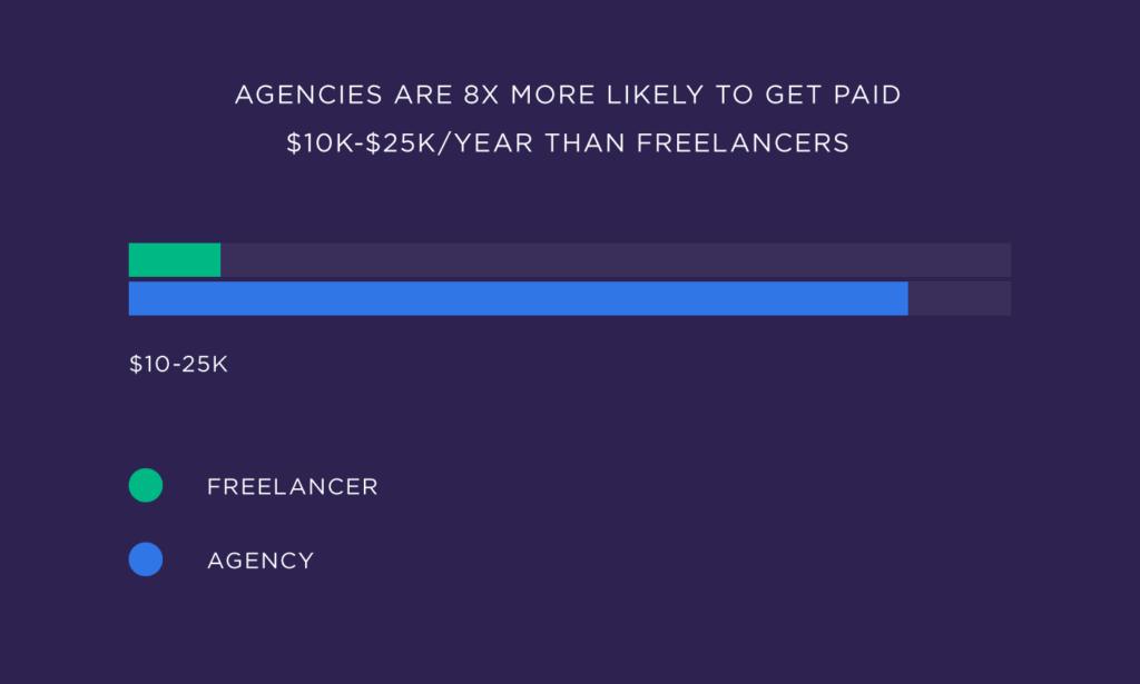 SEO агентства в 8 раз чаще получают 10 тыс. 25 тыс. в год, чем фрилансеры