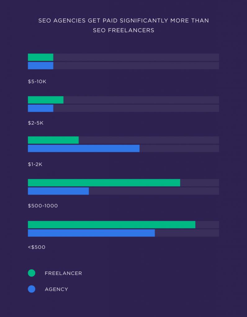 SEO-агентствам платят значительно больше, чем SEO-фрилансерам