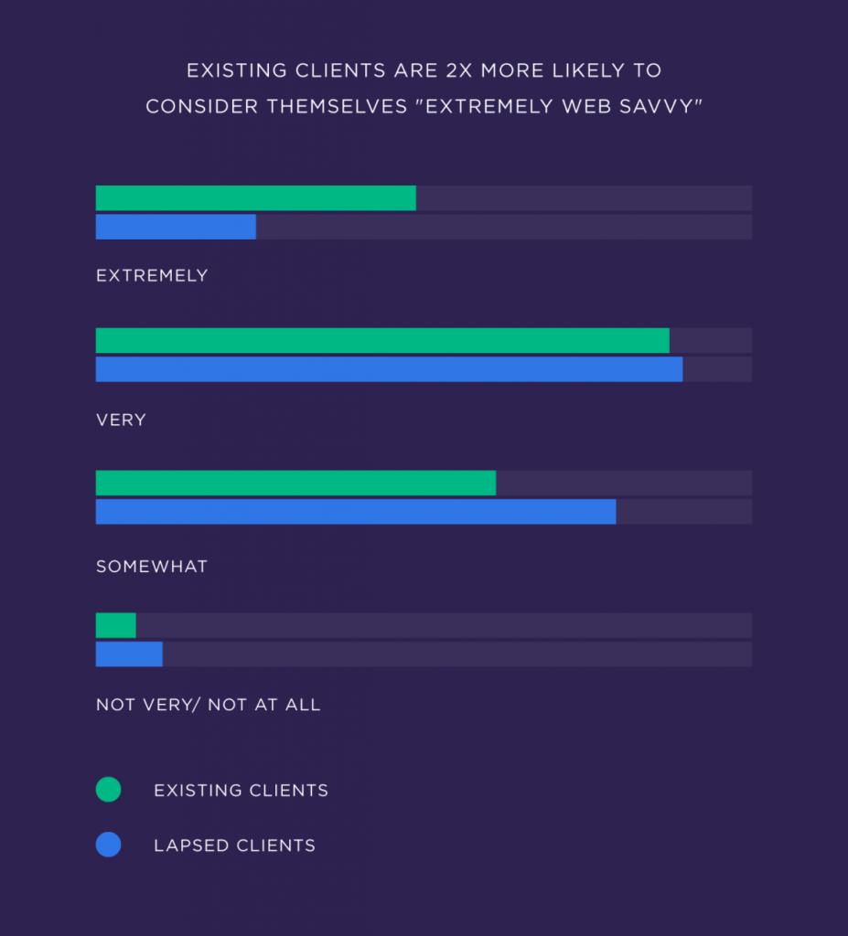 Существующие клиенты в два раза чаще считают себя очень опытными в SEO