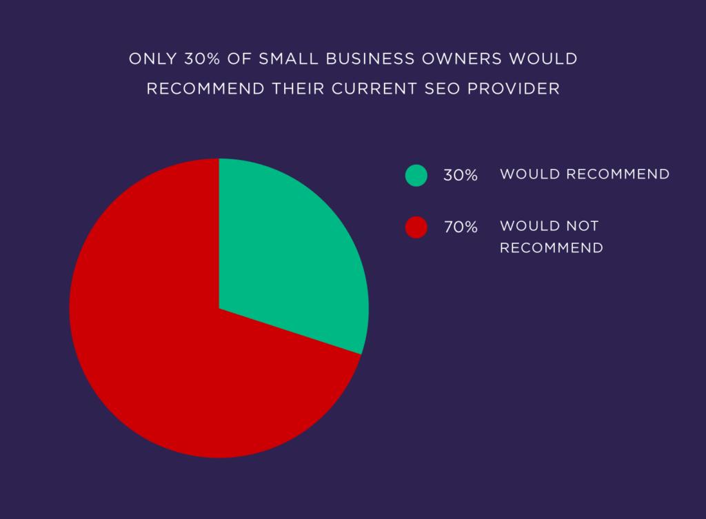 Только 30 процентов владельцев малого бизнеса порекомендовали бы своего текущего поставщика услуг SEO