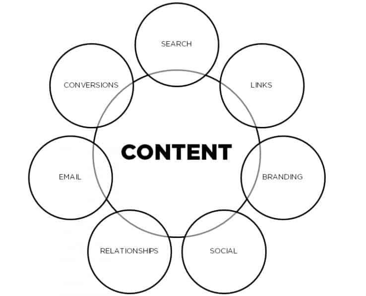 Что дает нам контент