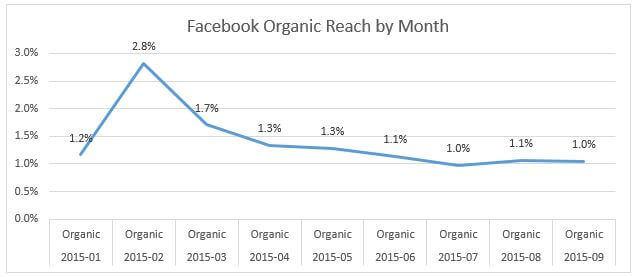 Способы рекламы в Facebook