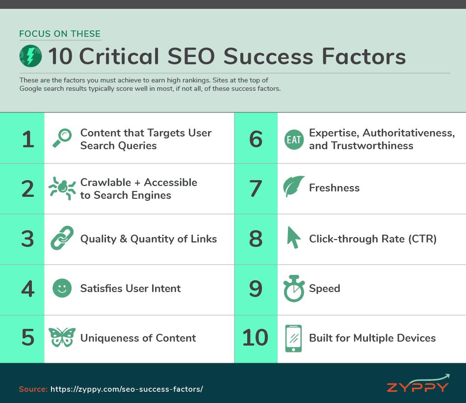 рейтинговые факторы google