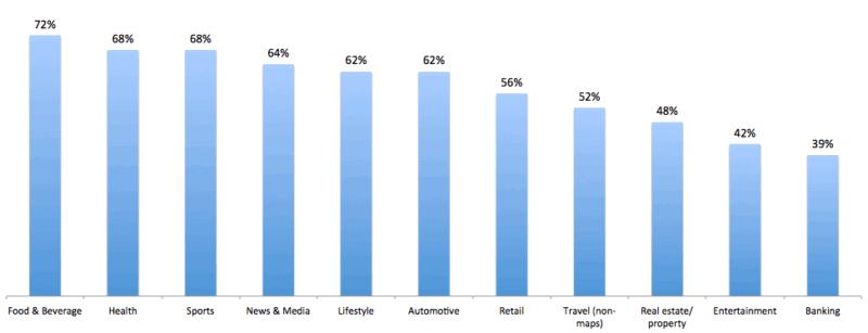 статистика тем поиска с мобильных устройств