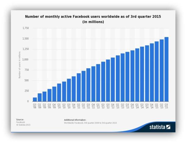 Трафик Facebook