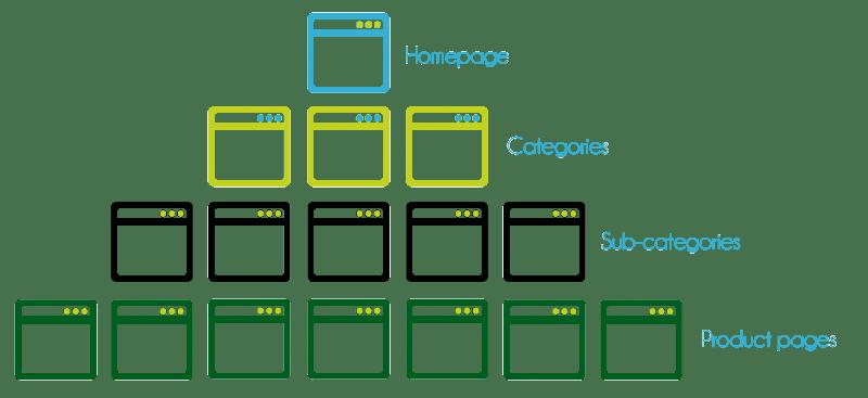 Архитектура веб-сайта