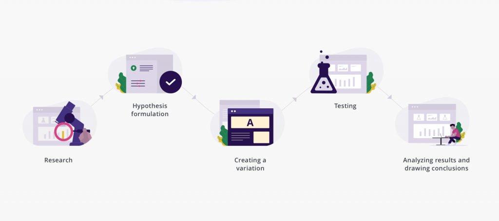 Анализ АВ тестирования