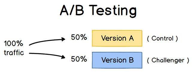 две версии в а б тесте