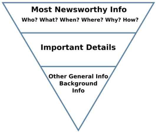 пирамида построения содержания контента