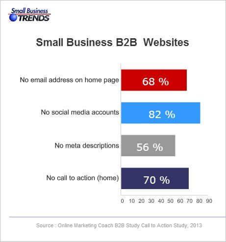 у 70 процентов сайтов нет призыва к действию