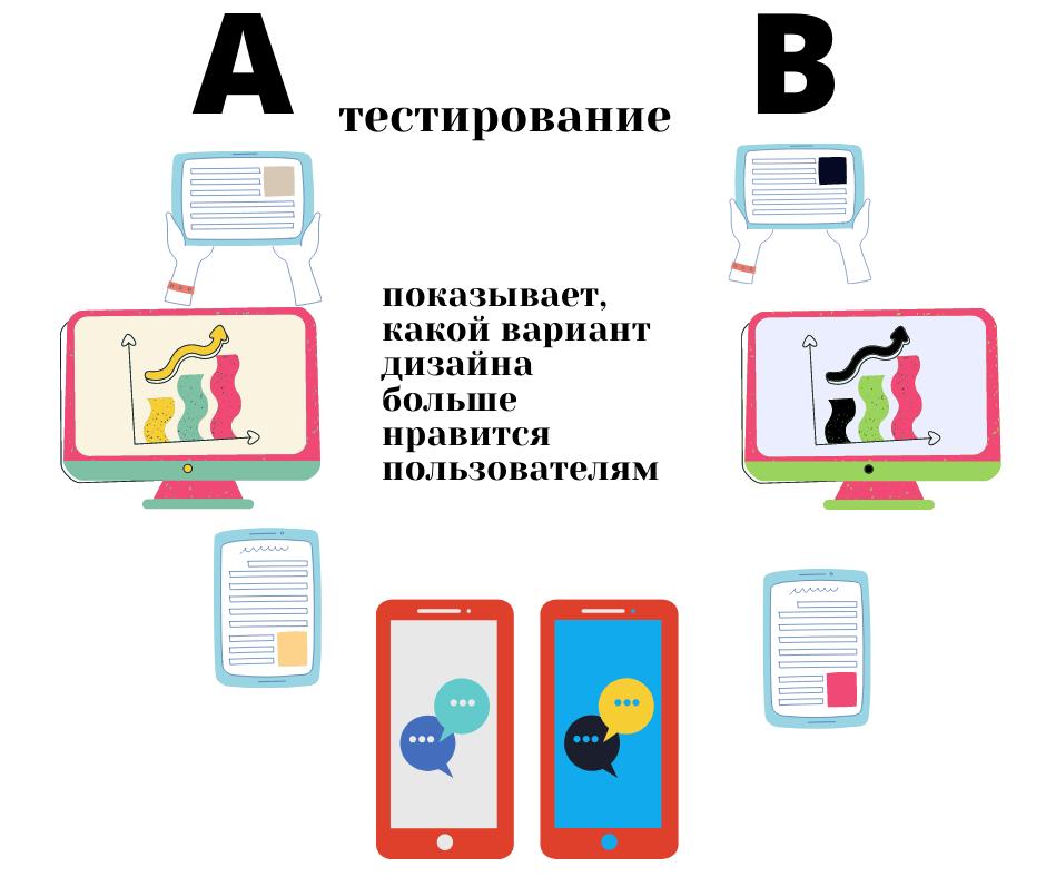 A B тестирование показывает какой из двух вариантов дизайна больше нравится пользователям