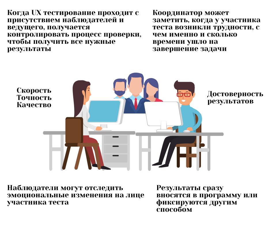 преимущество тестирования с присутствием координатора и наблюдателей в офисе