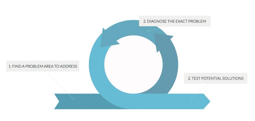 цикл поиск проблем оптимизация