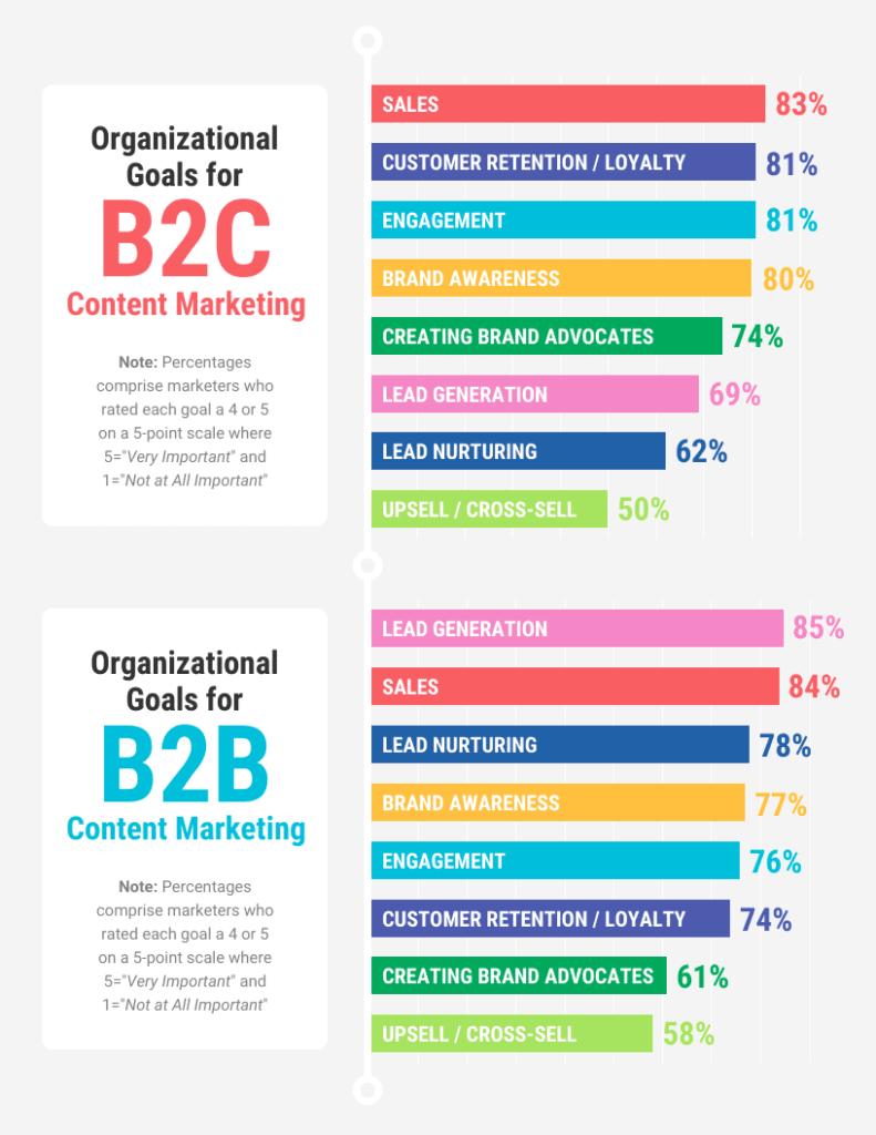 отличия целей бизнеса в B2B и в B2C