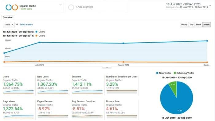 результаты SEO рост трафика на сайте